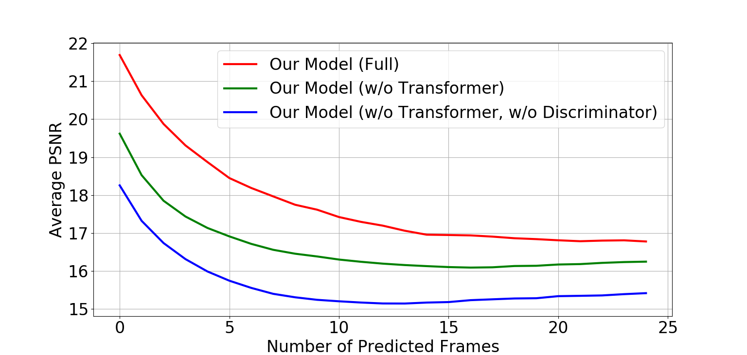 SSIM (left) and PSNR (right) on the M3SO-NB dataset with ablated variants of our Sound2Sight model.