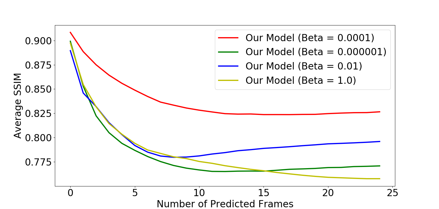 Hyperparameter Study: Variations in performance on the M3SO-NB dataset against different choices of weighting on the discriminator loss,