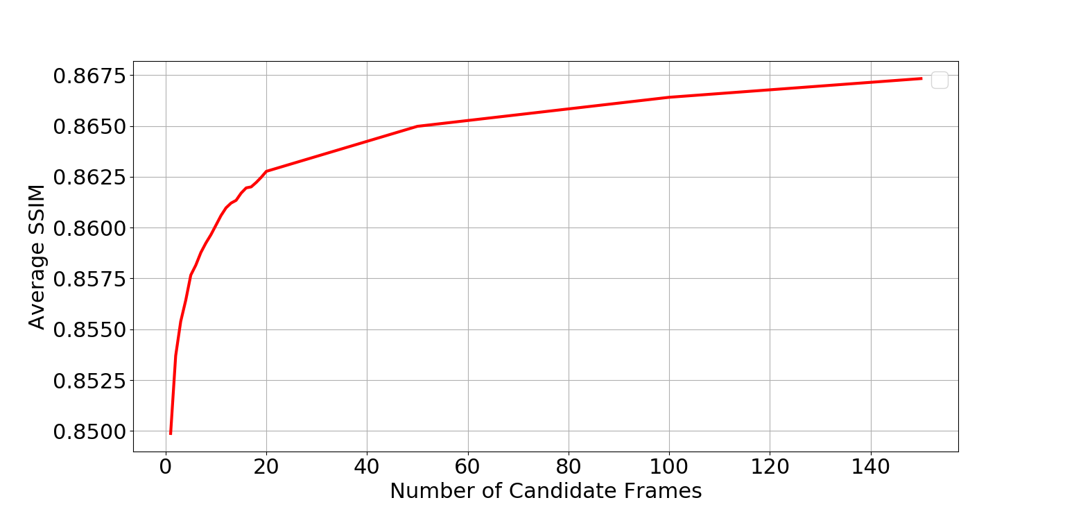 Variation in performance against ground truth video, on the Vanilla MovingMNIST without obstacle with increasing number of candidates (number of futures generated) at every time step, measured by SSIM (left) and PSNR (right).