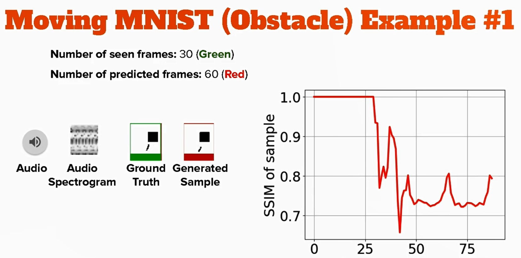 A screenshot from the video illustrating how the frames predicted correlate with the ground-truth (as measured by SSIM) and the input audio signal.