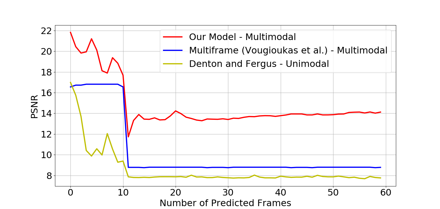 Performance on a random sample from the MovingMNIST with obstacle dataset vis-á-vis the most competitive baselines, measured by SSIM (top) and PSNR (bottom).