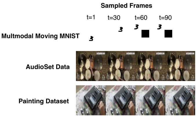 Sample frames from the three datasets that we used in our experiments.