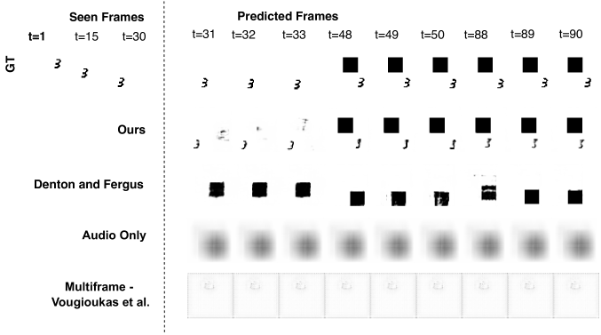 Sample generations on the MovingMNIST with Surprise Obstacle dataset by our method vis-á-vis other baselines.