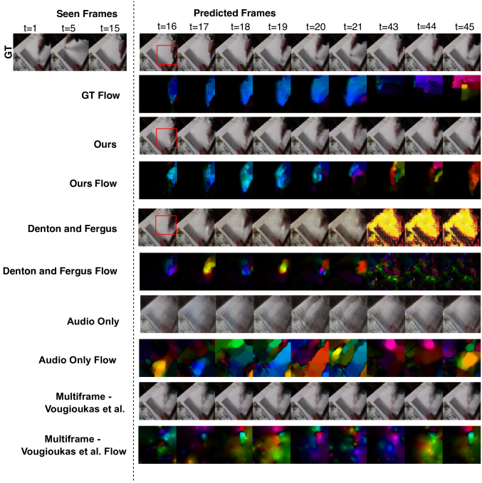Sample generations from the YouTube-Painting dataset by our method vis-á-vis other baselines and optical flows across frames. The red squares denotes regions of high motion.