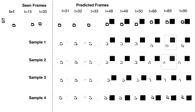 Diverse sample generations on the Multimodal MovingMNIST with Surprise Obstacle dataset by our method. The green square highlights frames where noticeable differences are observed across samples.