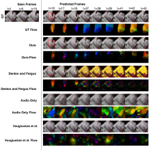 Qualitative comparisons of generated frames and optical flow images against baselines for YouTube Painting (left). We show diverse generations on the right.