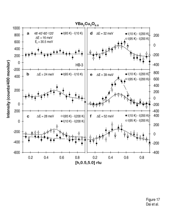 Difference spectra in constant-energy scans along the