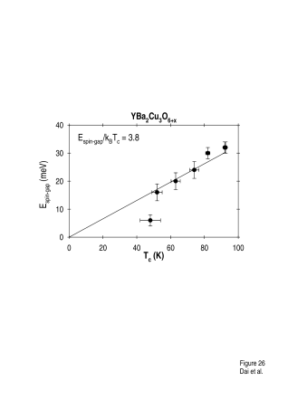The magnitude of the spin-gap in the superconducting state as a function of