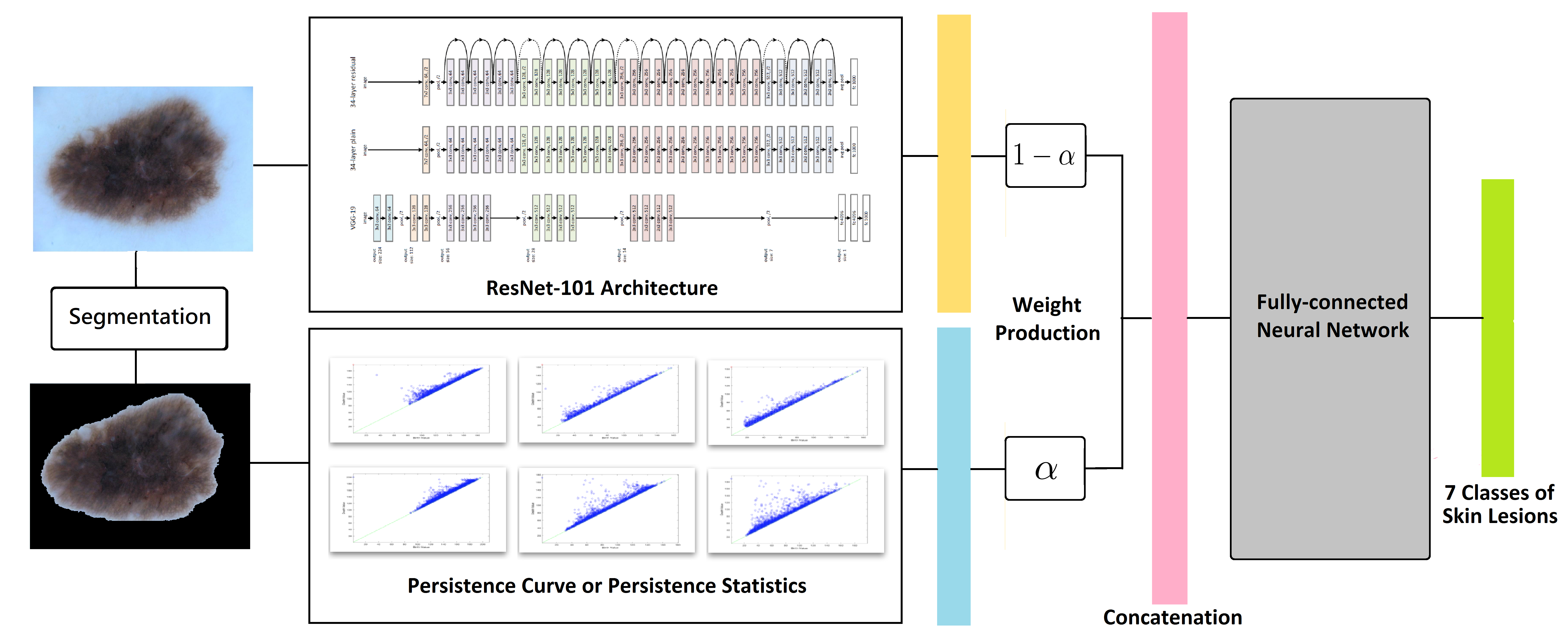 The architecture of the TopoResNet-101, where the blue bar is PS, PC or their concatenations and