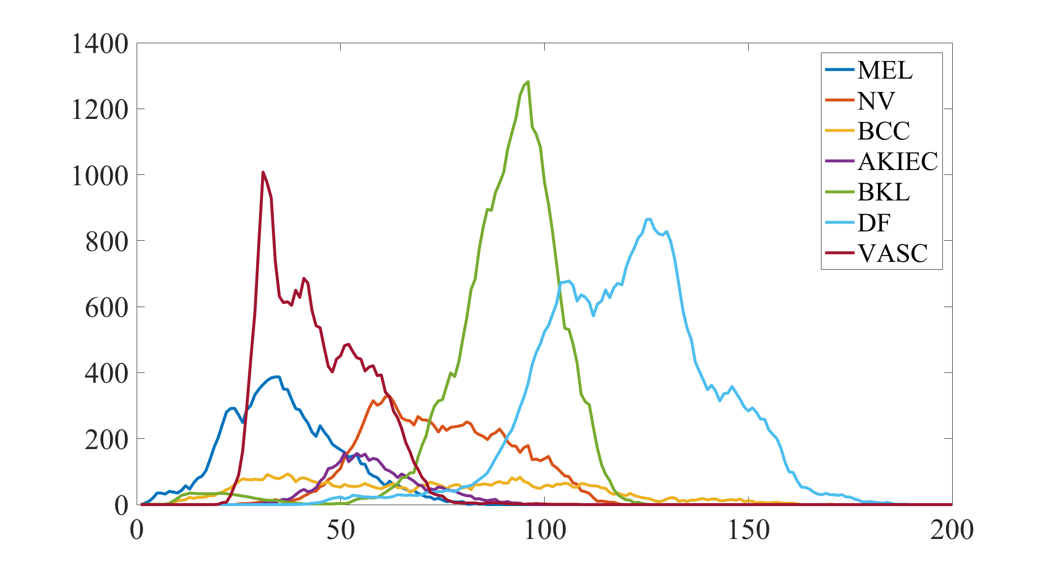 Sample P.Cs from X channel of XYZ color space of images in Fig.
