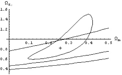 The closed contour is the confidence region in the