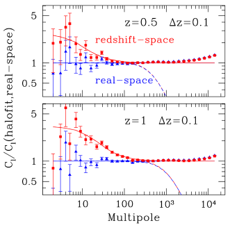 Comparison between angular clustering in real and redshift space. Left panels show results for