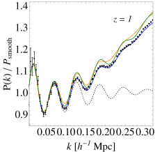 Baryon Acoustic Oscillations (BAO) measured in MICE-GC (black symbols with error-bars) power spectrum compared to the theory prediction from Renormalized Perturbation Theory, RPT (blue line, see Crocce and Scoccimarro 2008) and the latest numerical fit from the Coyote Emulator (orange line, Heitmann et al. 2013) and the revised Halofit (green line, Takahashi et al. 2012). The RPT model at two loops reproduces very well the BAO in the simulation across redshifts (each panel is shown up to the maximum