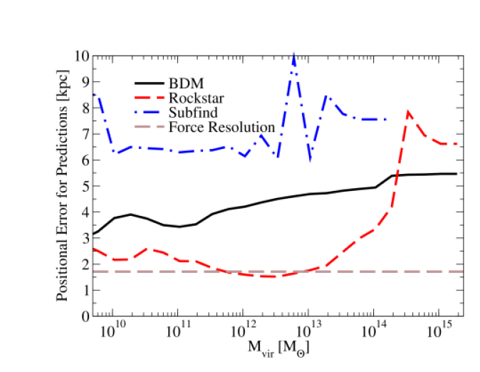 shows superior recovery of halo positions and velocities for cosmological halos as compared to both the