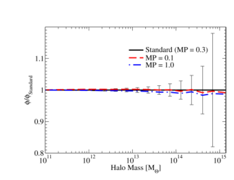 Dependence of the mass function and correlation functions (