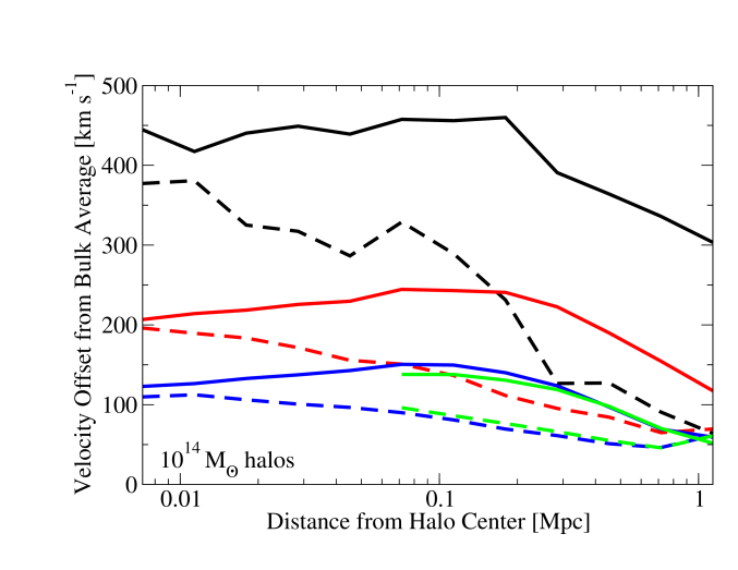 """Significant differences are seen between the halo bulk velocity and particle velocities especially within 10% of the virial radius. Panels show comparisons between velocities averaged in radial bins (i.e., spherical shells) and the total average bulk velocity of the halo as a function of radius. Results are plotted in terms of the median magnitude of the velocity difference at each radius for halos in several mass and redshift bins. Calculations including substructure ("""""""