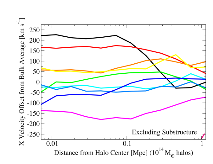 Velocity offsets of the particle velocities at a given radius from the halo bulk velocity. There is no distance at which they match consistently. Nonetheless, inner radial bins (excluding substructure) often have consistent velocities, suggesting that the halo core velocity is both well-defined and physical. The