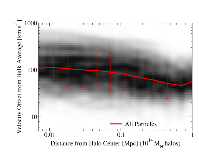 There is a large intrinsic scatter in the core-bulk velocity offset, at least