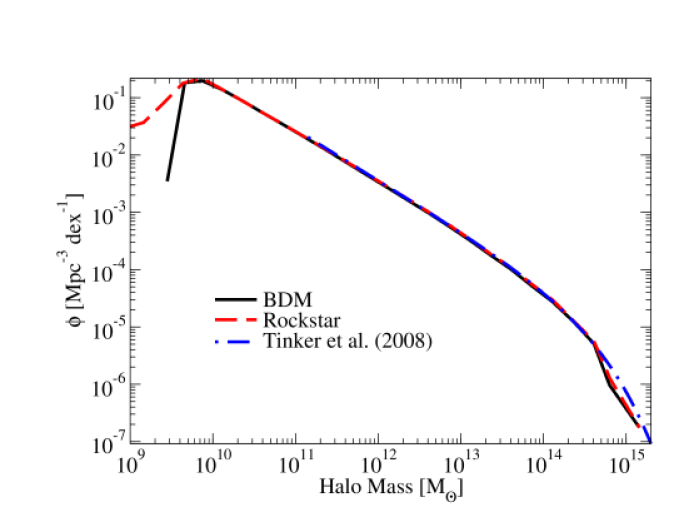 The halo mass function for distinct halos is very similar to previously published results. The
