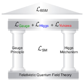 Two main pillars of the Standard Model (SM). The 'BSM roof' represents physics beyond the Standard Model. Reproduced courtesy of K. Fujii.