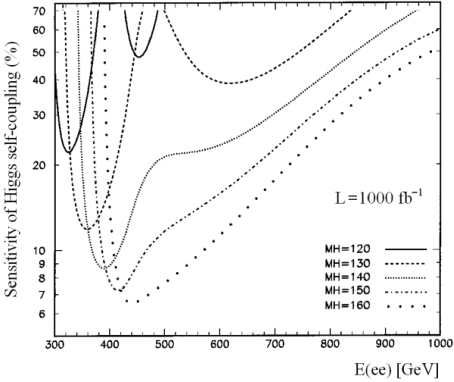 Statistical sensitivity of the trilinear Higgs self-coupling for various Higgs-boson masses assuming