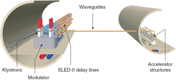 Dual tunnels for an X-band linear collider