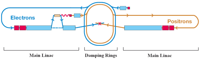 Schematic layout of an L-band (TESLA-type) linear collider; credit: ILC collaboration. Each linac consists of a few thousand superconducting cavities placed within cryogenic vessels to form cryomodules (see Fig.