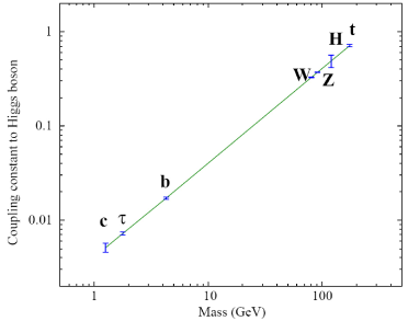 Precision with which the couplings of the Higgs particle with