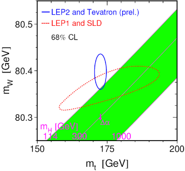 Direct and indirect constraints on the W and top-quark masses. Reprinted courtesy of LEP Electroweak Working Group (March 2008).