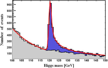 Distribution of the invariant mass of the system recoiling against a pair of leptons in the process