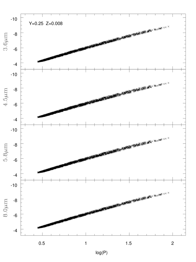 Example of the synthetic IRAC band P-L relations, constructed from models with