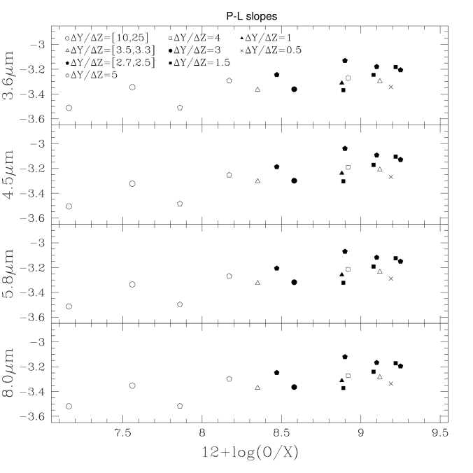 Synthetic P-L relations as a function of