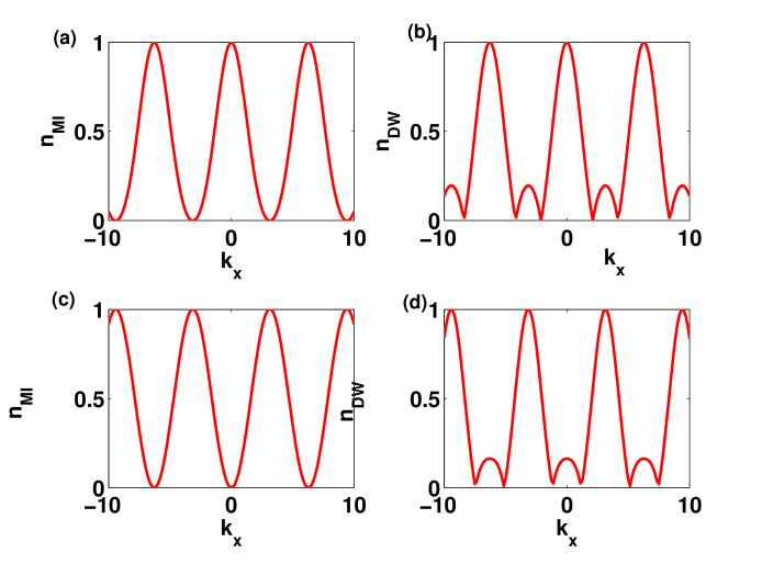 The cross sectional plots for m=0 and m=1 quasi angular momentum state for MI((a),(c)) and DW ((b), (d)) phases.The DW phase shows distinctive peaks compared to MI phase