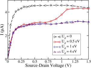 Current-voltage characteristics for different electron-electron coupling strength