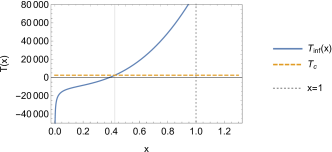 The figure shows the evolution of the temperature (solid blue) throughout the inflationary period, valid starting from