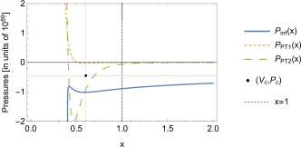 The phase diagram shows the pressure as a function of