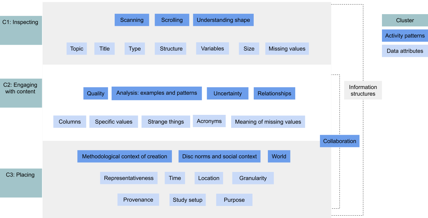 Patterns of activities and attributes in data-centric sensemaking