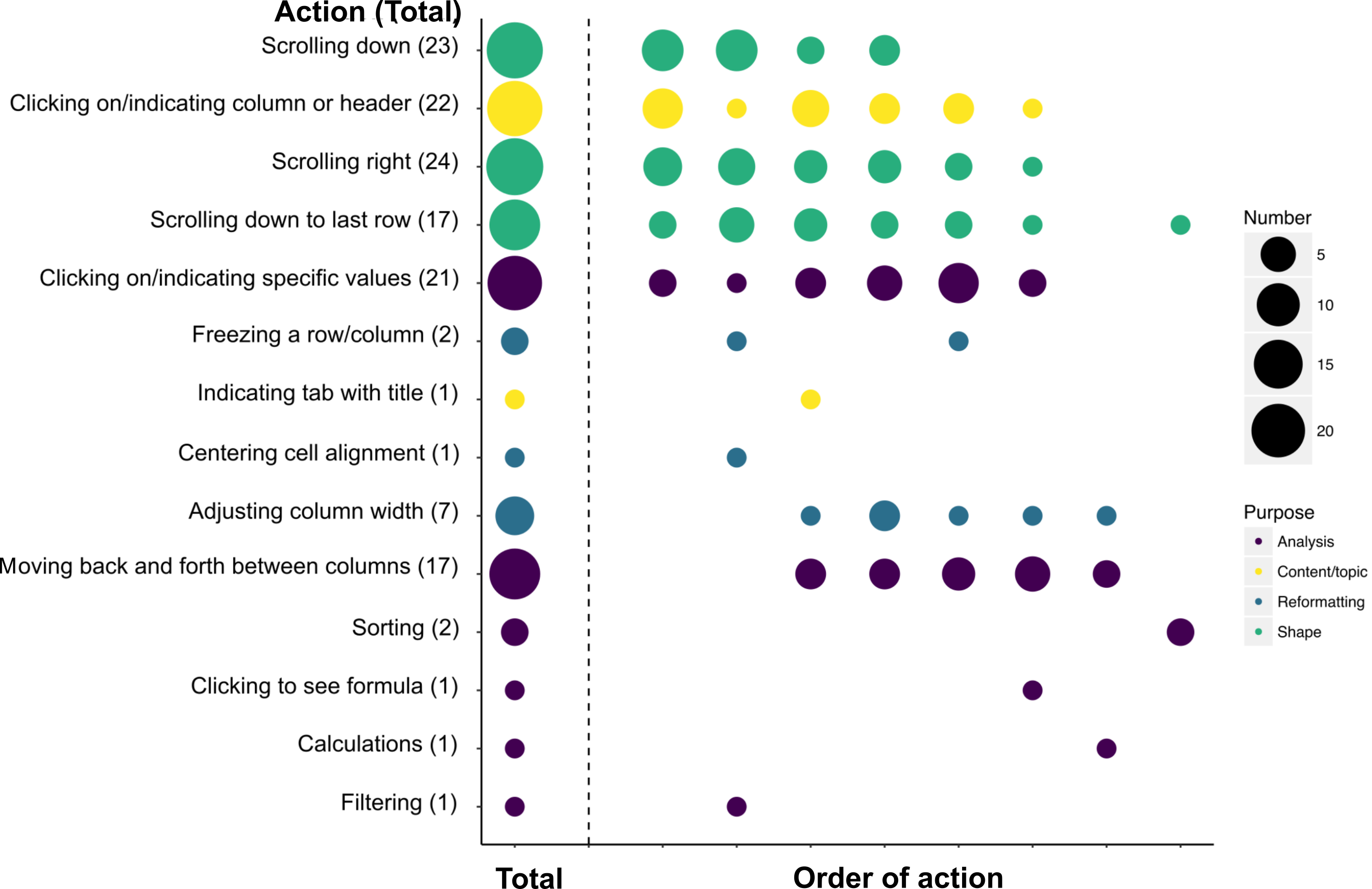Total number of actions and order of actions observed in screen recordings of the given dataset. Size of circle represents number of participants engaging in activity. Figure is arranged according to which activity most frequently occurred first. Color represents purpose of action.