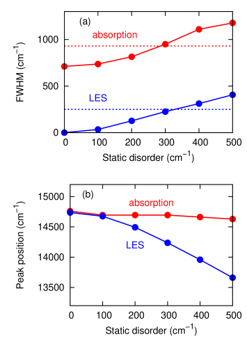(a) Full-widths at half maximum (FWHMs) of absorption spectra (red-solid) and the lowest excited state (LES) (blue-solid) as a function of a standard deviation of the static disorder. Experimental linewidths of the absorption spectra (red-dotted) and the LES (blue-dotted) were taken from Refs.