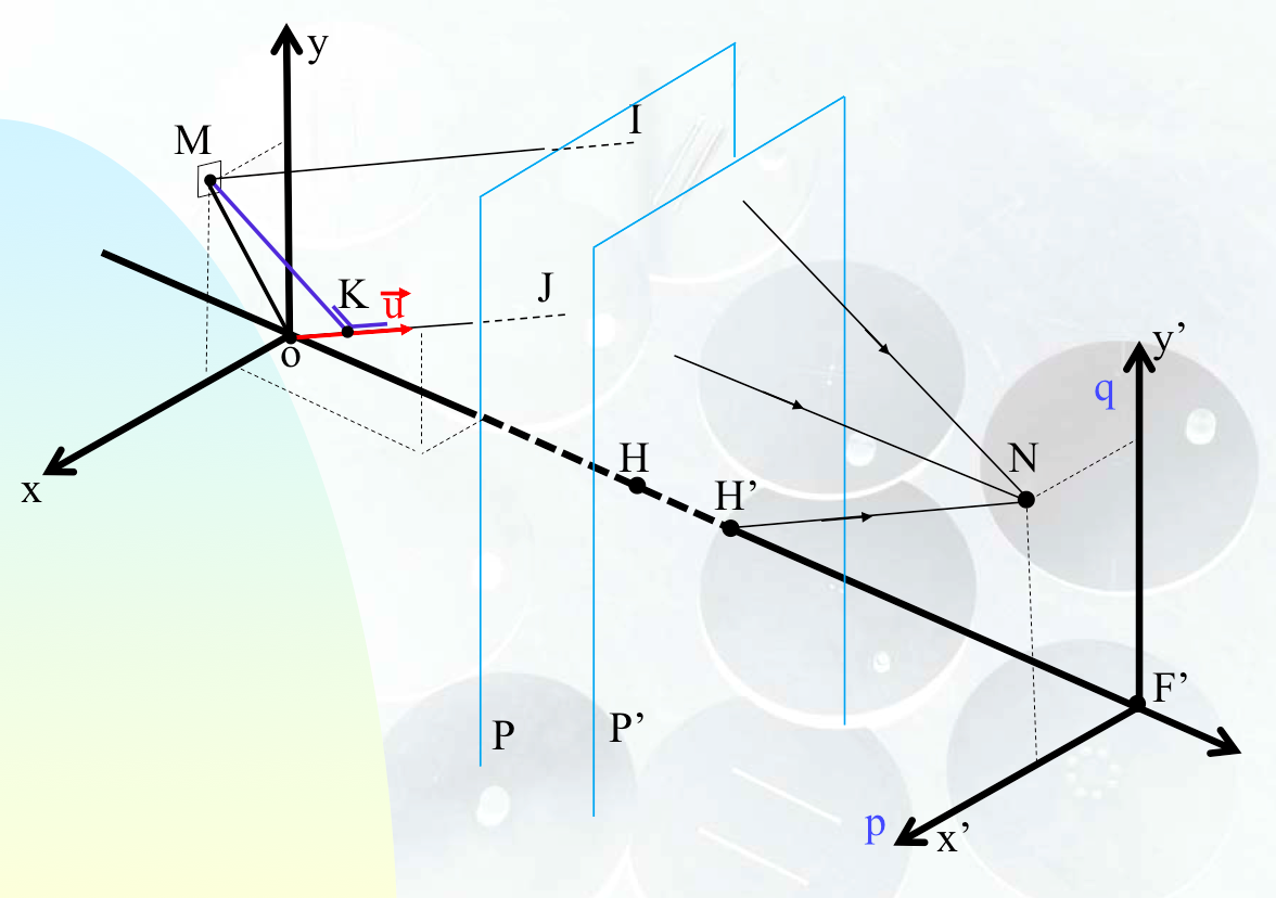 Fourier transform by a focusing optical system represented by its main planes