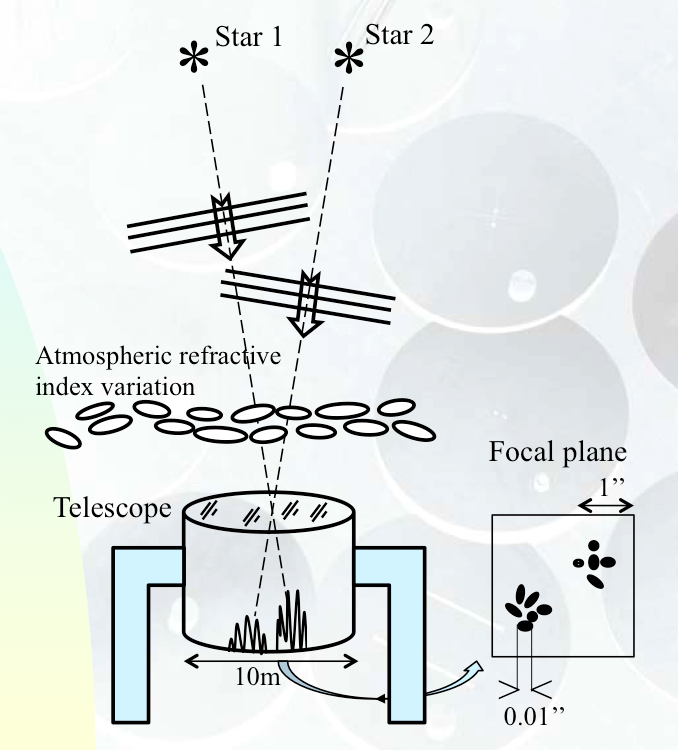 Atmospheric agitation above the objective of a large telescope causing the seeing effects seen in its focal plane.