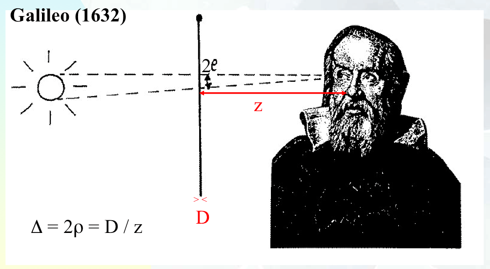 Experimental measurement by Galileo of the angular diameter of a star (see text).