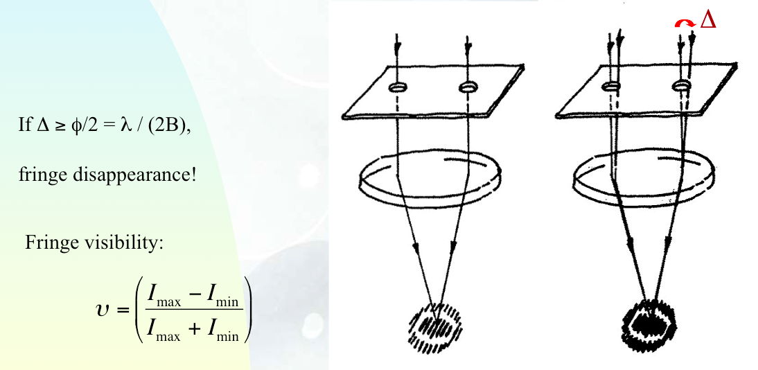 Fizeau experiment: for the case of a single star (left drawing) and for the case of a double star with an angular separation