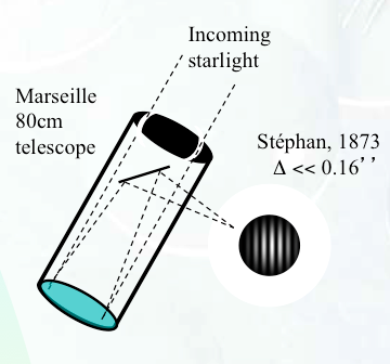Diagram illustrating the way Fizeau and Stephan proceeded in order to measure the angular diameters of stars with the interferometric technique.