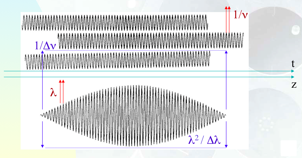 Superposition of long wave trains having quite similar frequencies