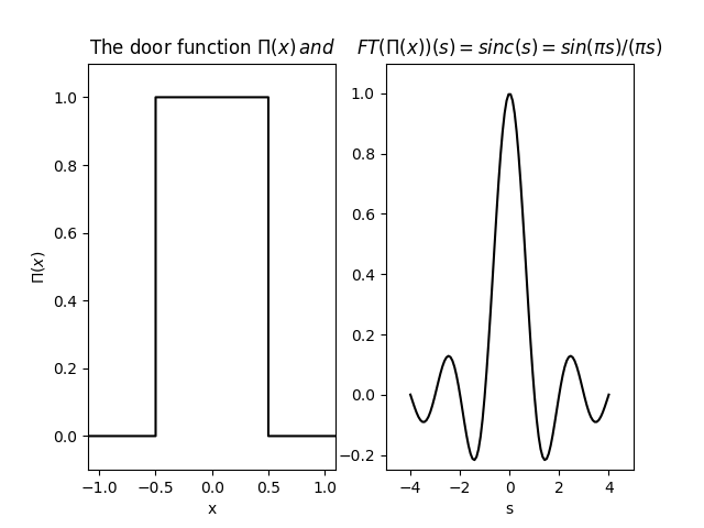 The door function and its Fourier transform (cardinal sine).