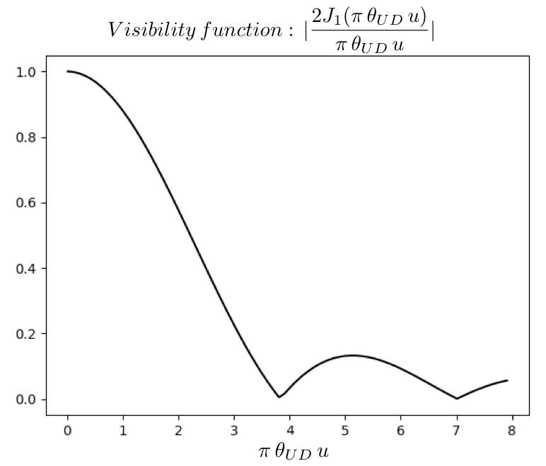 Visibility function expected for a star consisting of a uniformly bright circular disk with an angular diameter