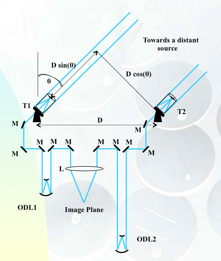 Use of optical delay lines to compensate for the continuous change in the lengths of the two light paths as the Earth rotates.