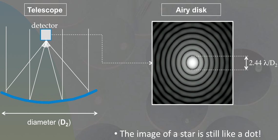 As the diameter of a telescope increases (