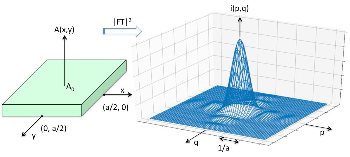 Complex amplitude distribution
